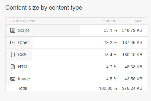 content-size-by-content-type